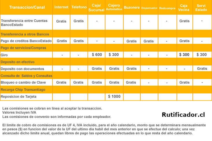 Consultar Saldo Cuenta Rut Por Banca En Linea